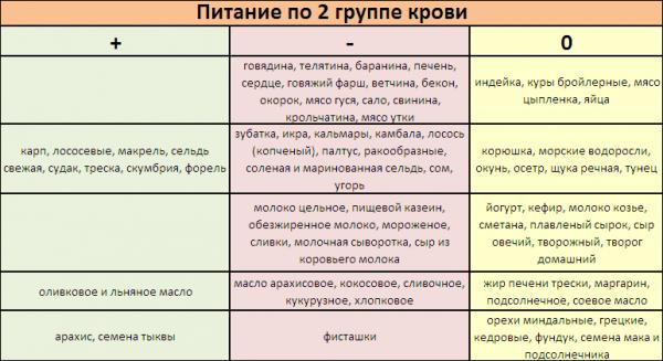 2 група крові харчування