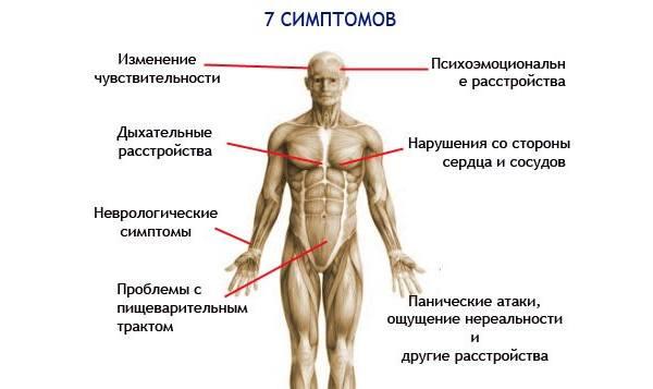 симптоми вегетосудинної дистонії