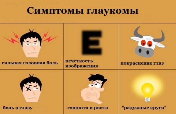 глаукома симптоми