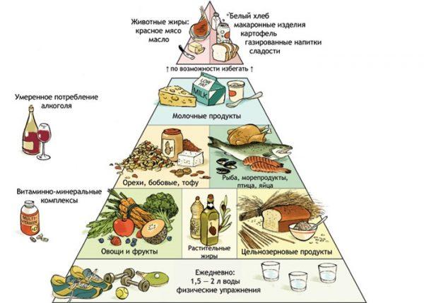 роздільне харчування таблиця
