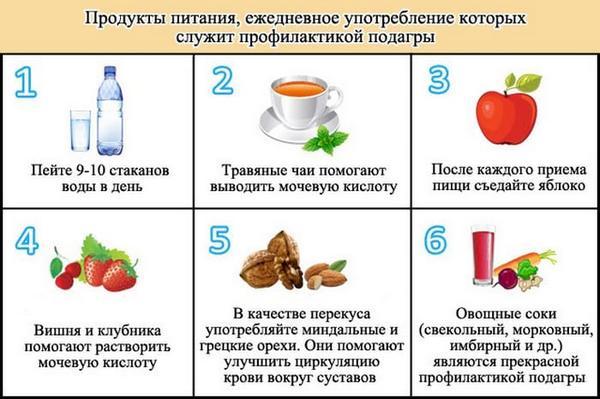 подагра дієта