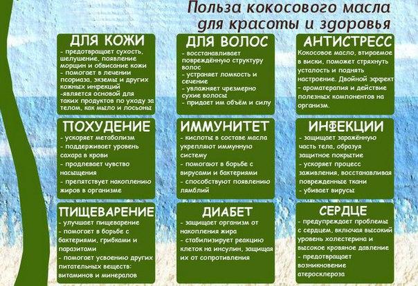Корисні властивості кокосового масла