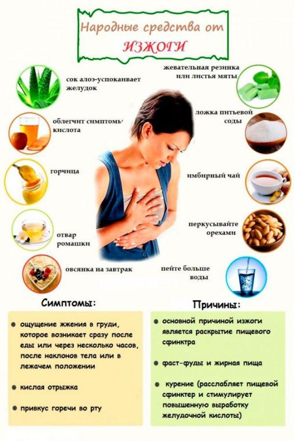 народні методи від печії