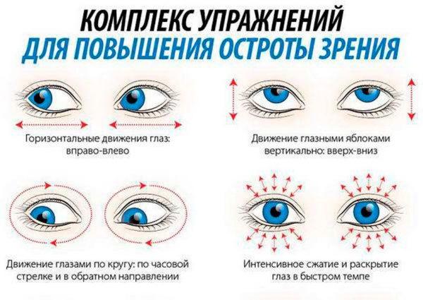 вправи для очей при короткозорості