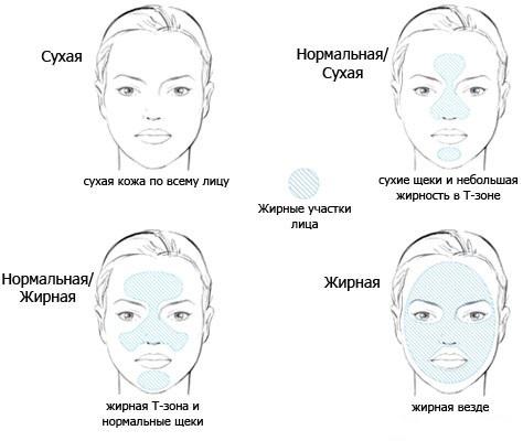 як визначити тип шкіри в домашніх умовах
