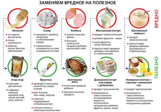 правильне харчування для схуднення меню на тиждень