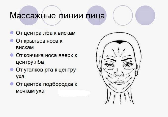 масажні лінії обличчя