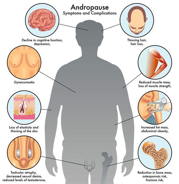 андропаузв у чоловіків