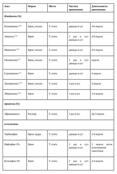 Лікування пахової епідермофітії