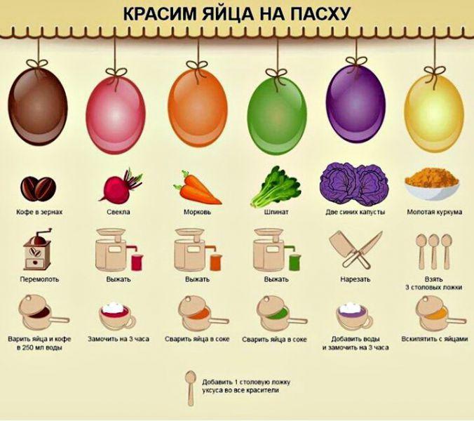 як розмалювати яйце