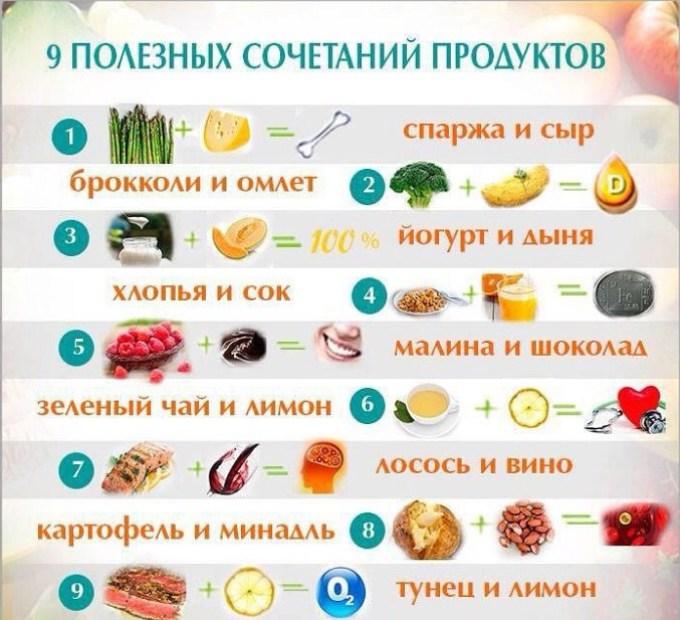 поєднання продуктів