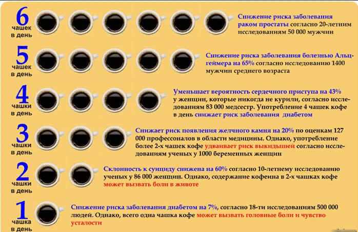 скільки кави можна пити в день