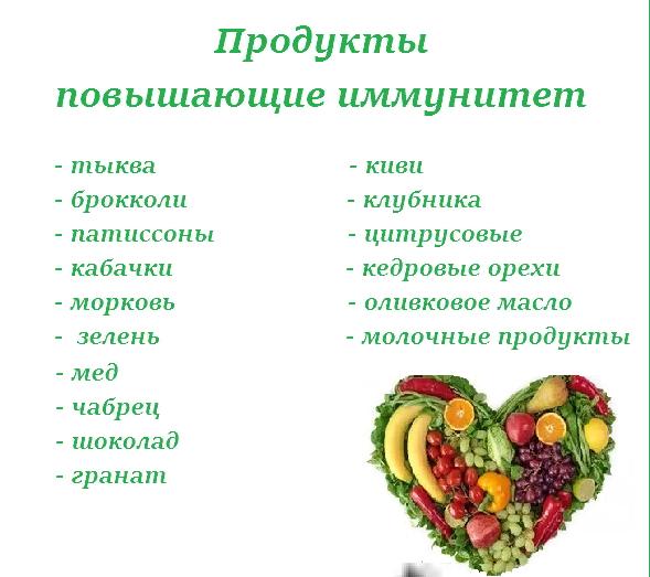 продукти для зміцнення імунітету список