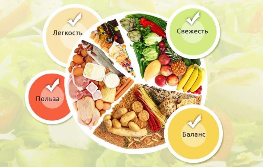 які продукти підвищують імунітет