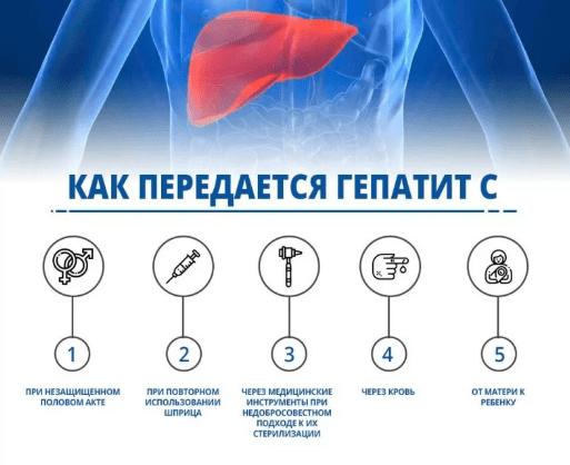 як передається гепатит С