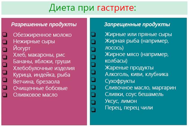 заборонені продукти при гастриті