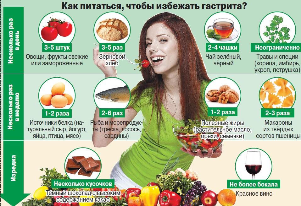 харчування при гастриті