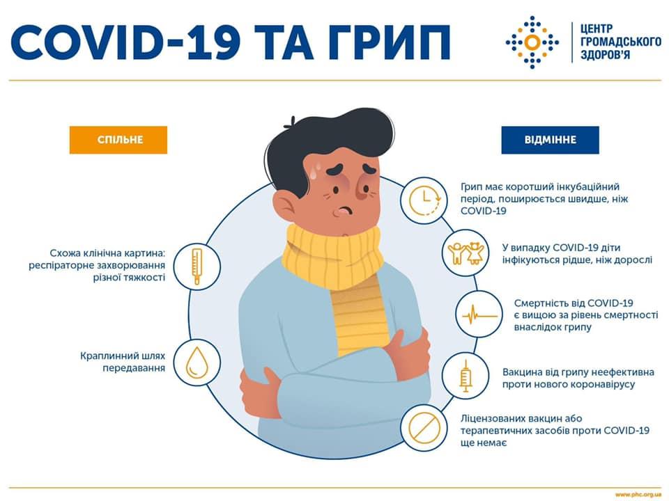 як відрізнити covid-19 від грипу